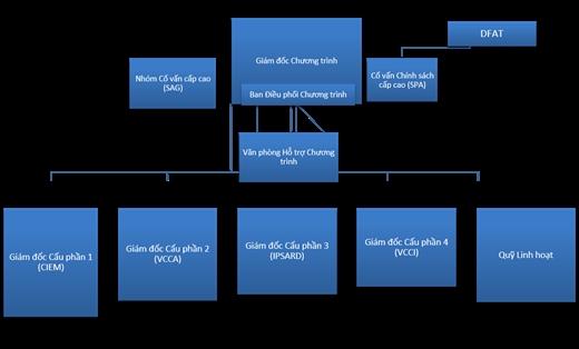 Sơ đồ Tổng quan cơ cấu quản lý chương trình
