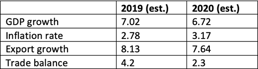 CIEM's projections for Vietnam's economy in the 2019 - 2020 period.