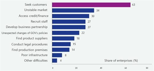 Major obstacles for women-led enterprises.